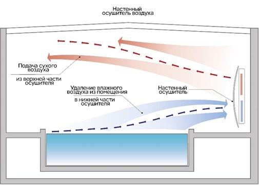 Фото схема работы настенного осушителя воздуха
