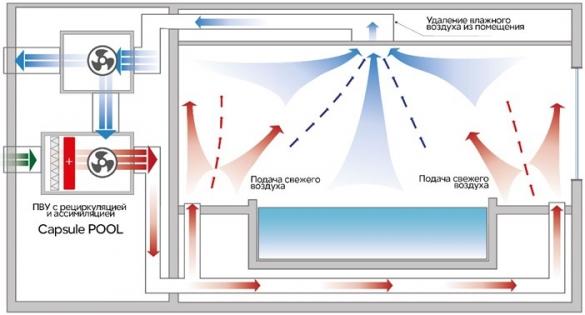 Фото схема работы приточно-вытяжной системы