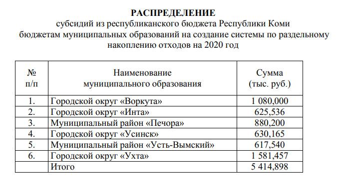 Усинск получит 630 тысяч рублей на раздельный сбор мусора